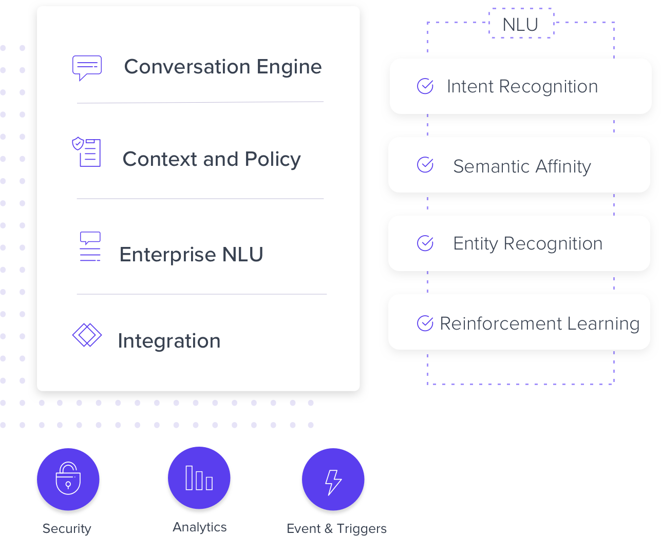 Customer Service Automation: An automated support platform using intelligent AI