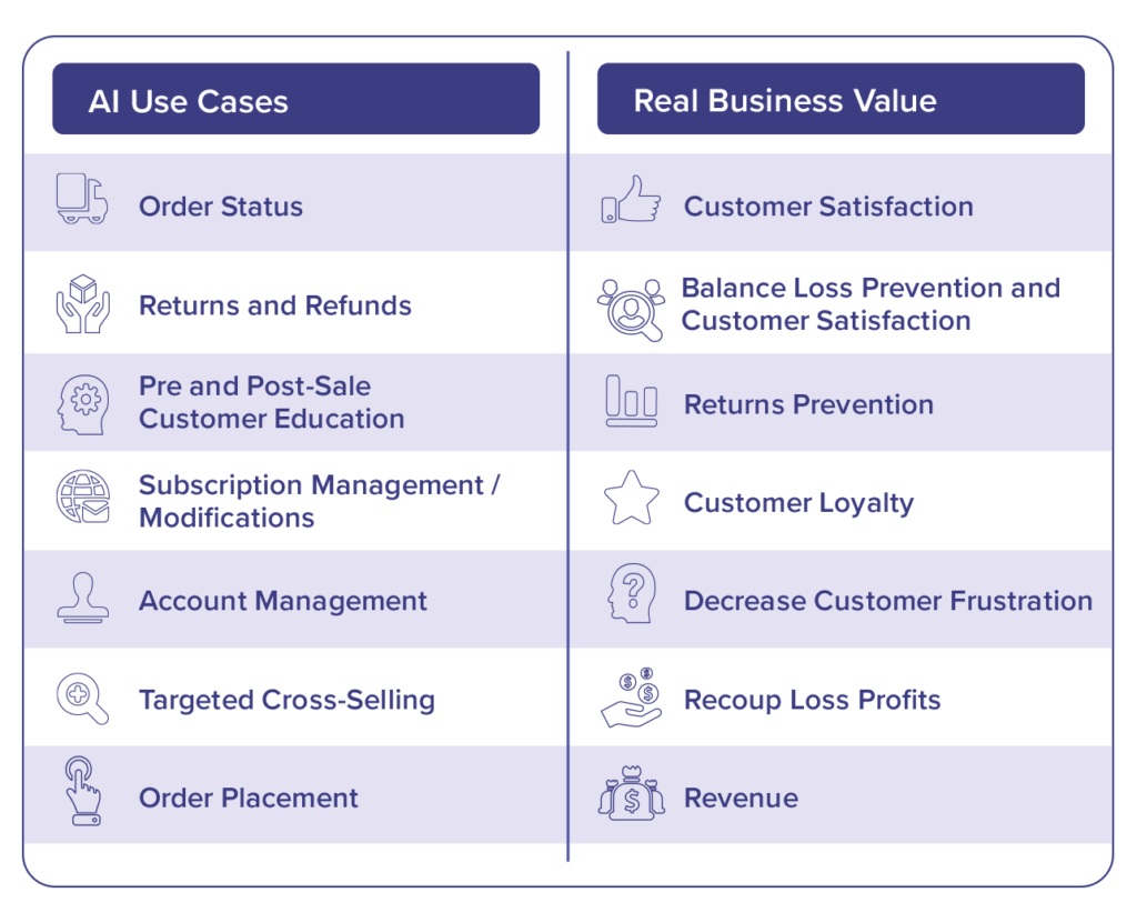 retail chatbot use cases