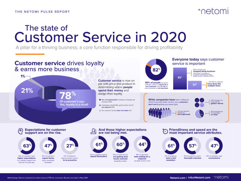 Customer Service Challenges in Retail