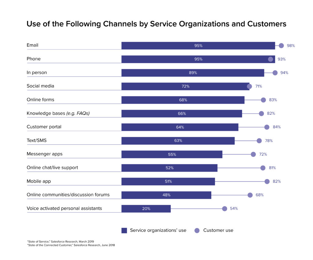 bar graph that shows email customer service channel is most popular among customer service organizations and their customers