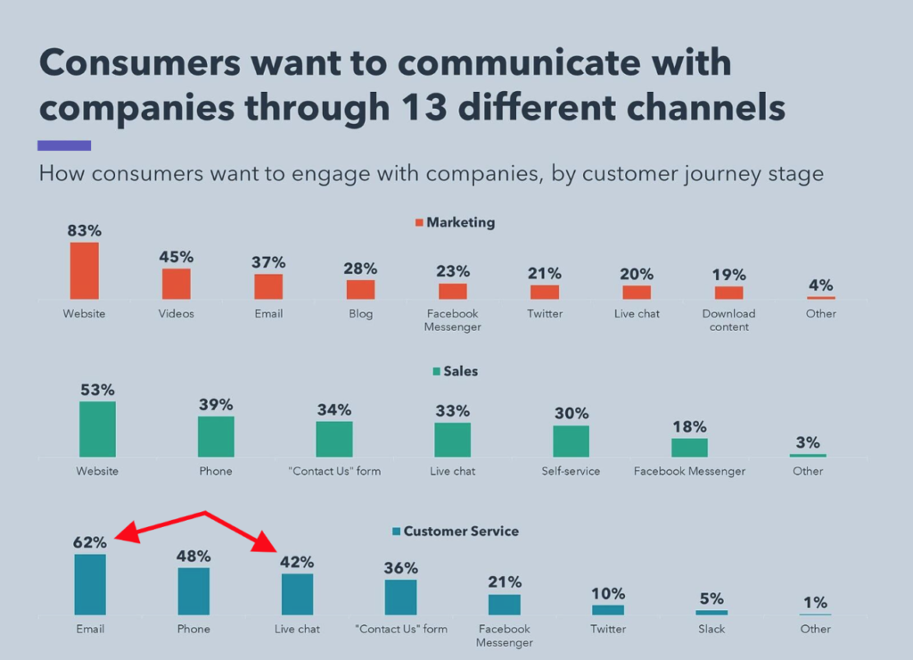 bar chart that ranks most popular customer support channels. no. 1? email support system!