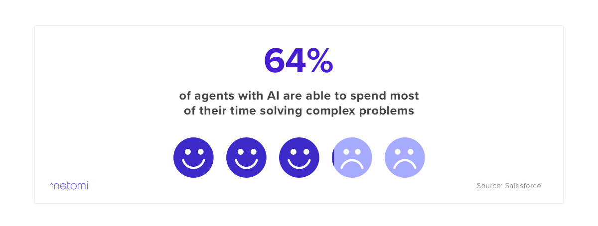 An illustration showing how support agents can use AI chatbots to solve complex problems