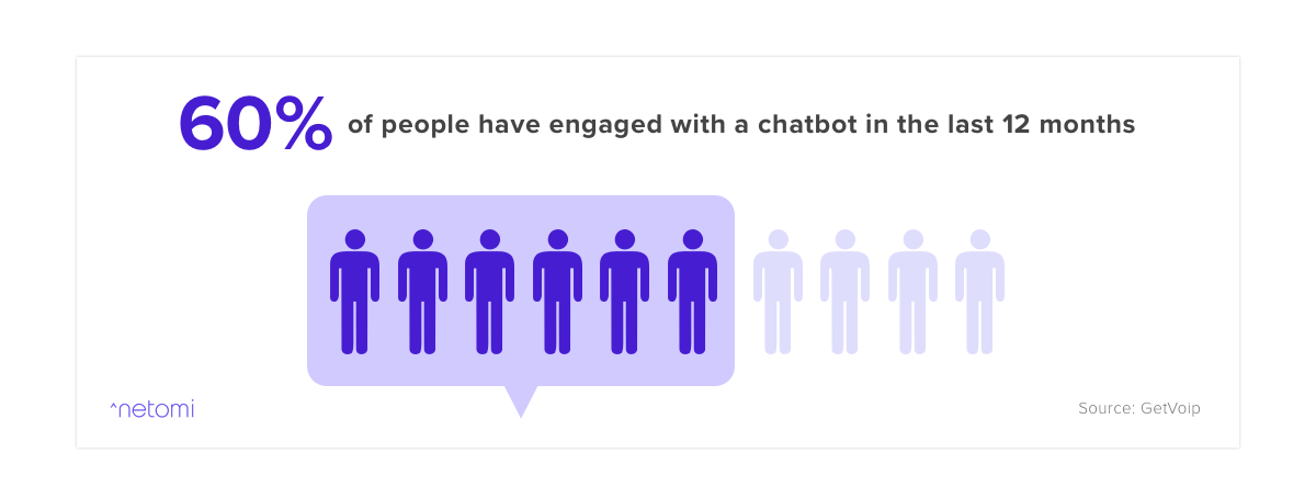 this chatbot statistic states that 60% of the population have engaged with a chatbot within the last 12 months