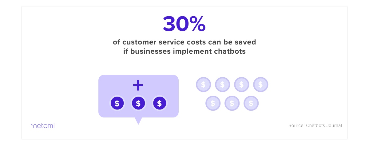 graph showing that businesses can save 30% on costs by implementing a chatbot