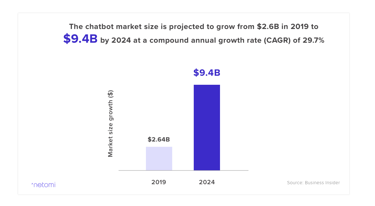 Total chatbot market size and growth statistical graph over the next 5 years