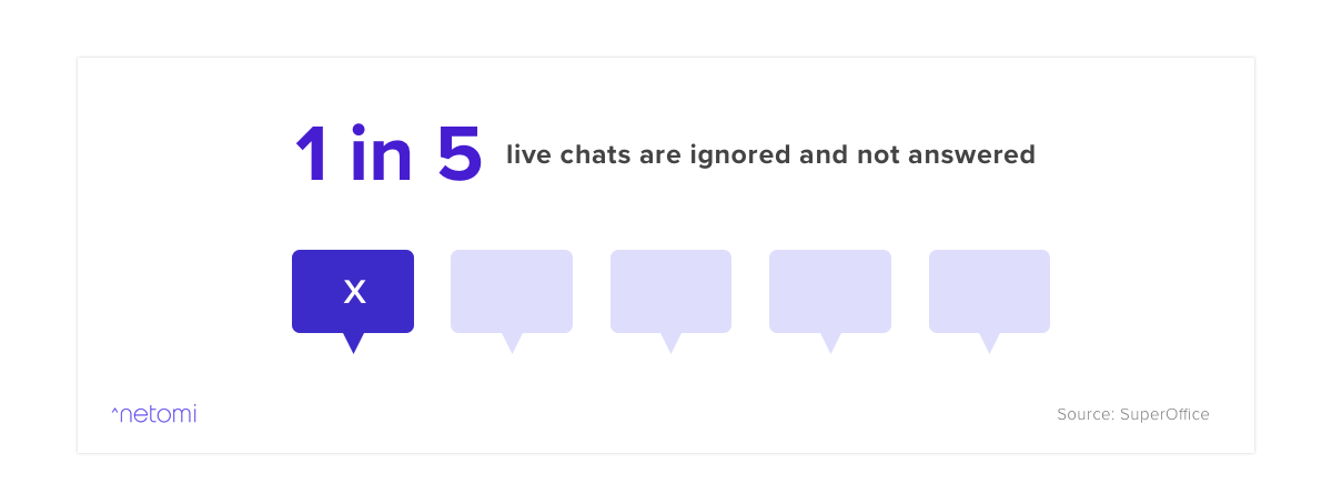 graph showing 20% of all chats are ignored