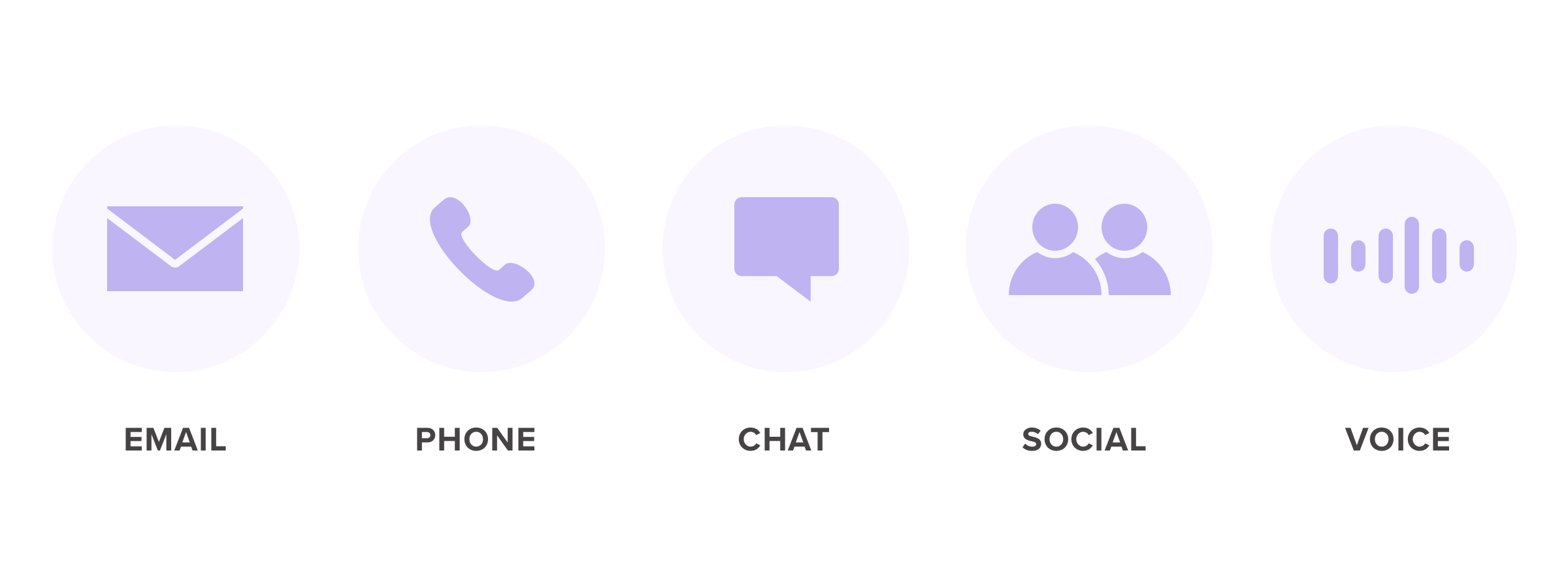 Different customer service channels featuring email, phone, chat, social, and voice icons