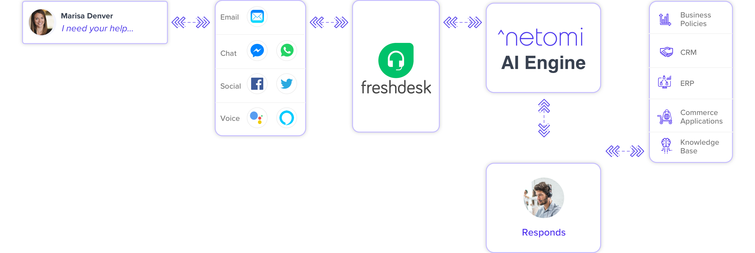 Freshdesk Chat workflow