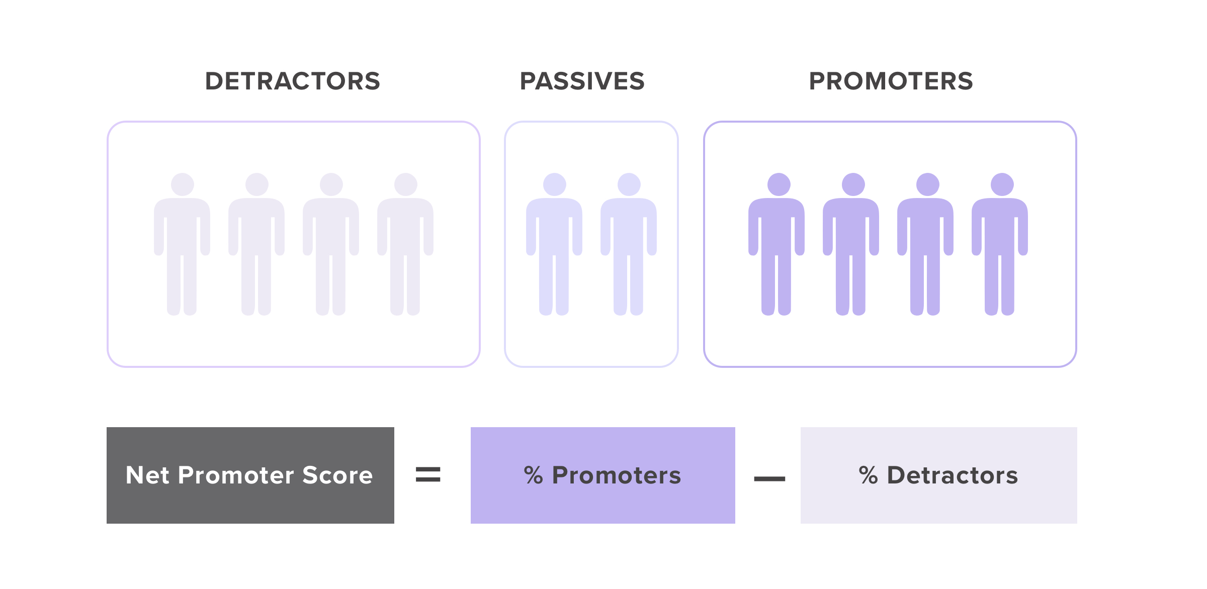 Net Promoter Score (NPS) calculation with detractors and promoters