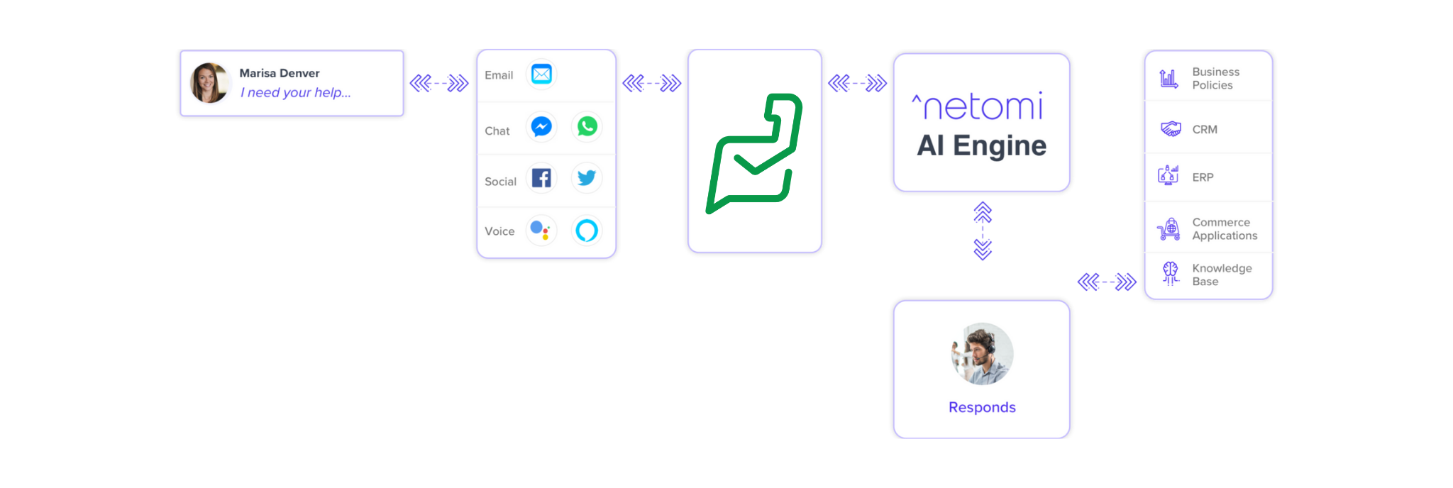 From customer request to resolution. How the AI chatbot will function across the support tech stack.
