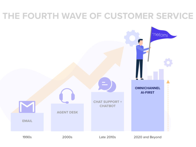 AI-powered customer service