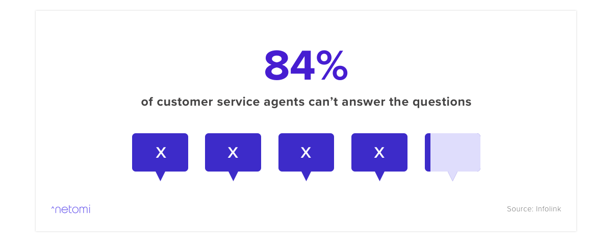 One customer service stat points out 84% of agents need help answering support questions