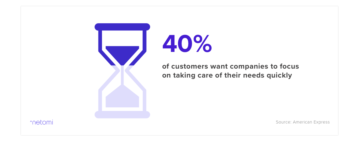 this customer service statistic states that 40% of consumers want companies to prioritize quick resolutions
