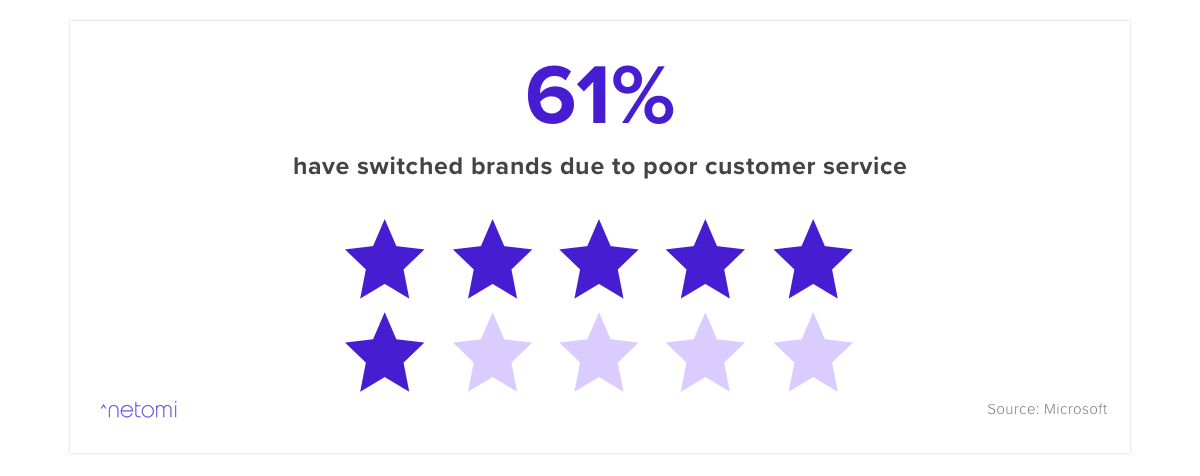 A visualization showing 61% of customers will switch brands due to poor customer service
