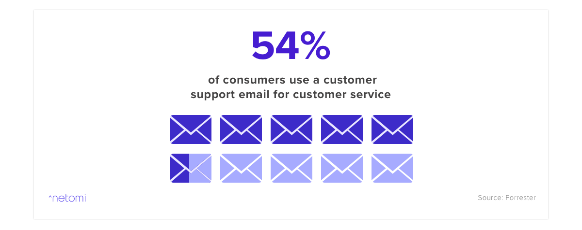 This customer service statistic from Forrester states that 54% of consumers use email when they want to reach customer support
