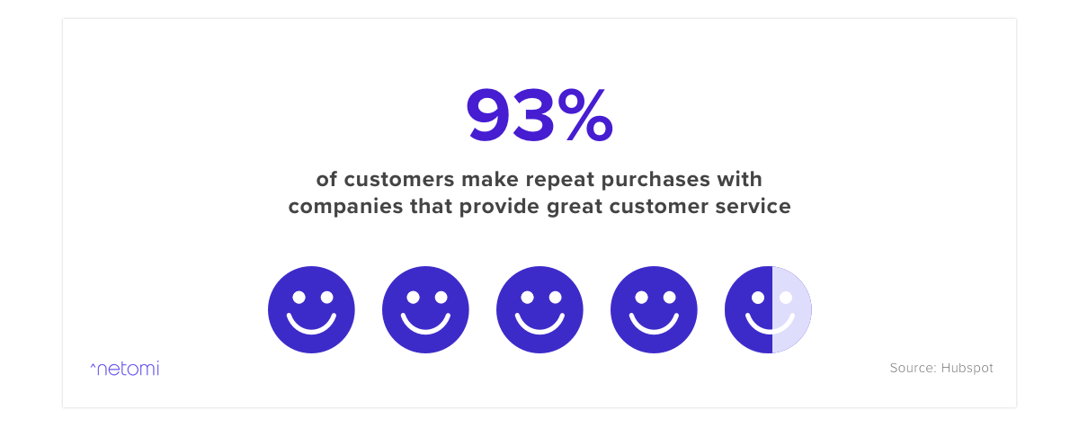 Companies that provide excellent customer service see a 93% repeat purchase rate according to one report