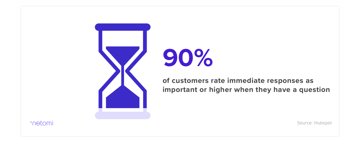 This customer service statistic shows the importance of rapid responses and proactivity. 90% of consumers rate immediate answers as one of the most important factors when thinking about quality customer service