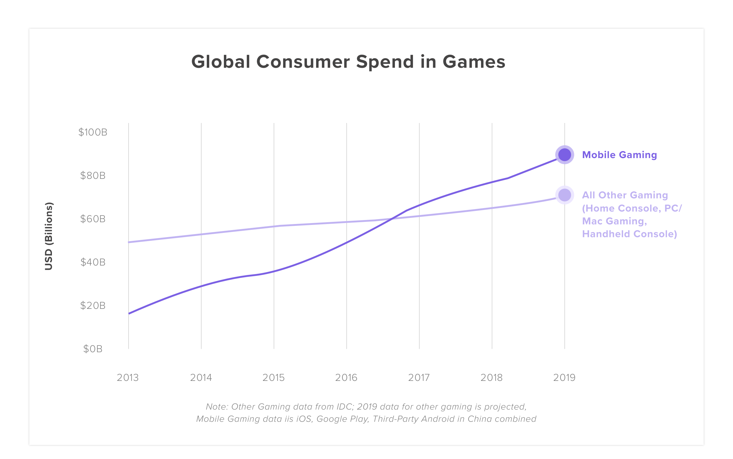 Mobile Gaming Spend