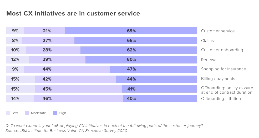 IThe insurance industry's breakdown of customer experience initiatives
